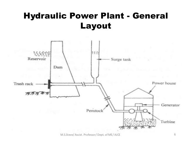 Layout Of Hydro Power Plant With Diagram - Circuit Diagram Symbols •
