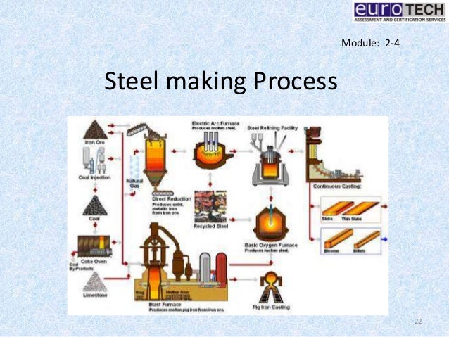 Basic Metallurgy For Welding Amp Fabricaton Professionals
