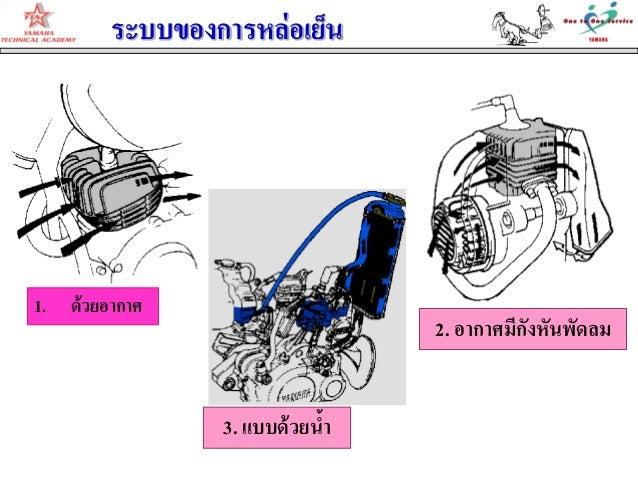 2. อากาศมีกังหันพัดลมระบบของการหล่อเย็น3. แบบด้วยน้า1. ด้วยอากาศ