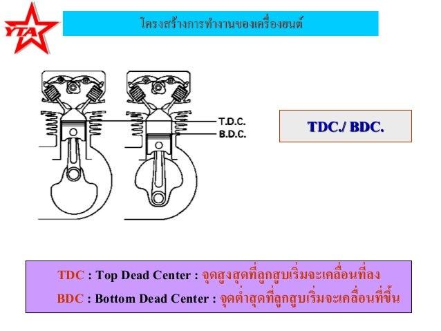 โครงสร้างการทางานของเครื่องยนต์TDC./ BDC.TDC : Top Dead Center : จุดสูงสุดที่ลูกสูบเริ่มจะเคลื่อนที่ลงBDC : Bottom Dead Ce...