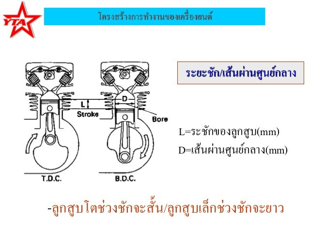 โครงสร้างการทางานของเครื่องยนต์ระยะชัก/เส้นผ่านศูนย์กลางL=ระชักของลูกสูบ(mm)D=เส้นผ่านศูนย์กลาง(mm)-ลูกสูบโตช่วงชักจะสั้น/...