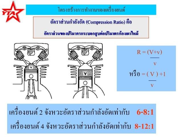 โครงสร้างการทางานของเครื่องยนต์อัตราส่วนกาลังอัด (Compression Ratio) คืออัตราส่วนของปริมาตรกระบอกสูบต่อปริมาตรห้องเผาไหม้R...