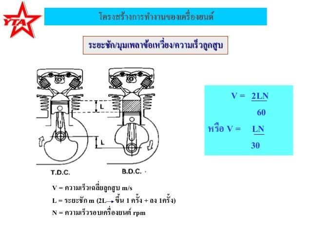 โครงสร้างการทางานของเครื่องยนต์ระยะชัก/มุมเพลาข้อเหวี่ยง/ความเร็วลูกสูบV = 2LN60หรือ V = LN30V = ความเร็วเฉลี่ยลูกสูบ m/sL...
