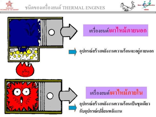 ชนิดของเครื่องยนต์ THERMAL ENGINESเครื่องยนต์เผาไหม้ภายในเครื่องยนต์เผาไหม้ภายนอกอุปกรณ์สร้างพลังงานความร้อนจะอยู่ภายนอกอุ...