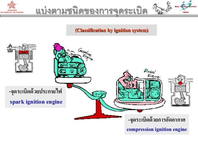 (Classification by ignition system)-จุดระเบิดด้วยประกายไฟspark ignition engine-จุดระเบิดด้วยการอัดอากาศcompression ignitio...