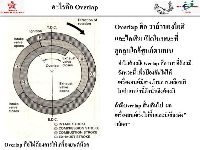 วิวัฒนาการของเครื่องยนต์ 4 จังหวะเครื่องยนต์ แบบ OHVOver Head Valve การวางวาล์วด้านบนห้องเผาไหม้* เครื่องยนต์มีปริมาตรความ...