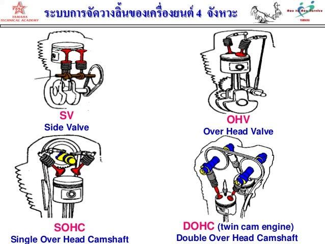 ระบบการจัดวางลิ้นของเครื่องยนต์ 4 จังหวะSVSide ValveOHVOver Head ValveSOHCSingle Over Head CamshaftDOHC (twin cam engine)D...