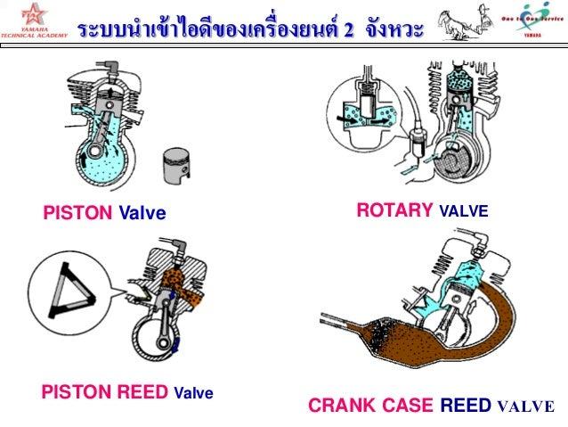 PISTON Valve ROTARY VALVECRANK CASE REED VALVEPISTON REED Valveระบบนาเข้าไอดีของเครื่องยนต์ 2 จังหวะ