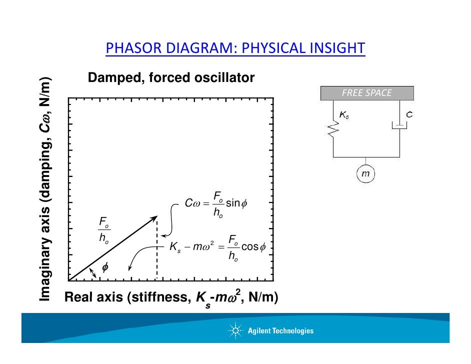 Basic nanoindentation of viscoelastic solids phasor diagram ccuart Choice Image