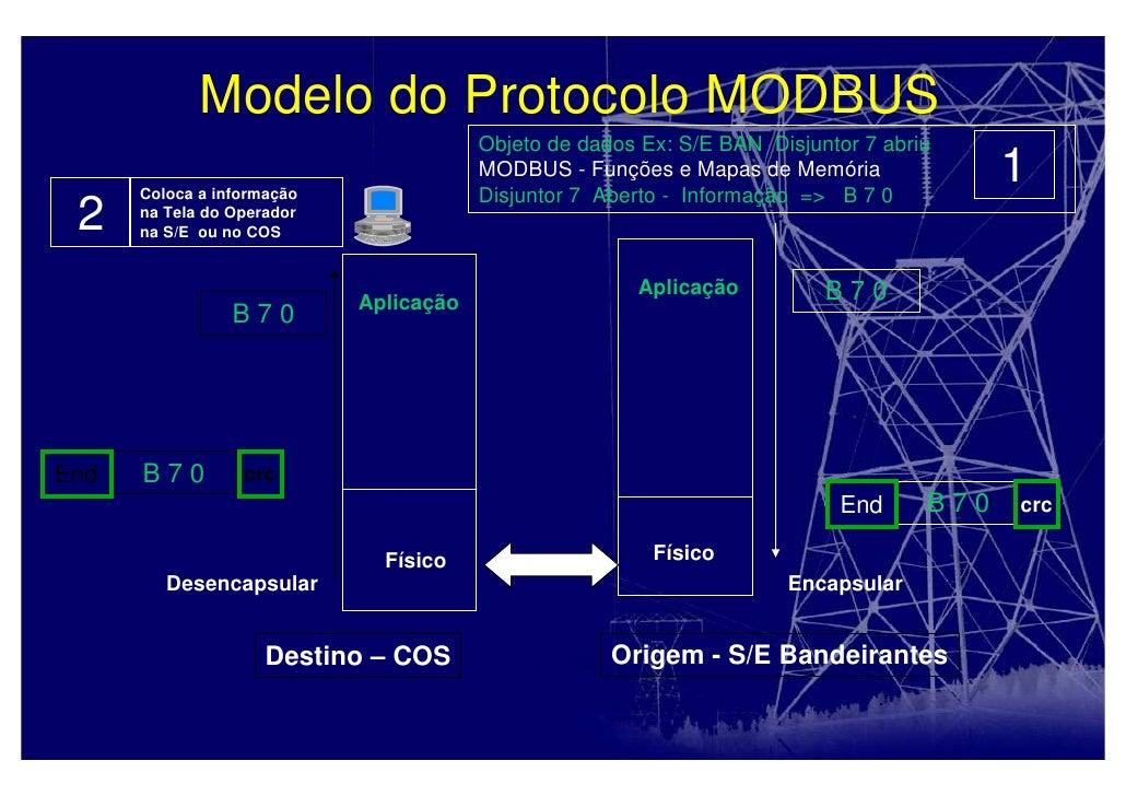 Resumo protocolo modbus Trabalhos Acadêmicos - September