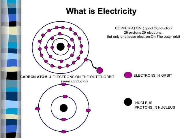 Copper Conductor Atoms : Basic of electrical