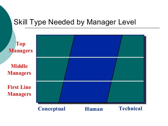 importance of decisional roles that managers are required to perform Managers perform different roles such as interpersonal role, informational role,   manager is required to speak on behalf of the organization and transmit.