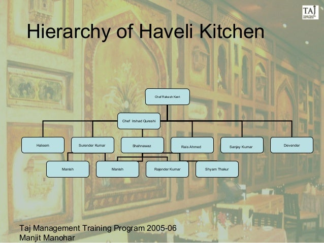 Restaurant Kitchen Hierarchy basic operating procedure – haveli kitchen