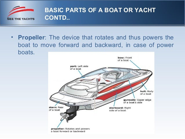 Basic parts of a boat