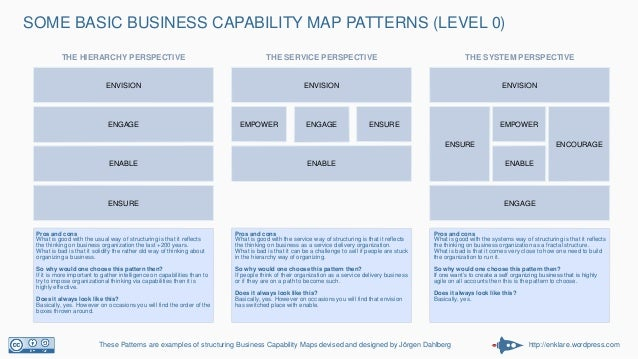 http://enklare.wordpress.com SOME BASIC BUSINESS CAPABILITY MAP PATTERNS (LEVEL 0) These Patterns are examples of structur...