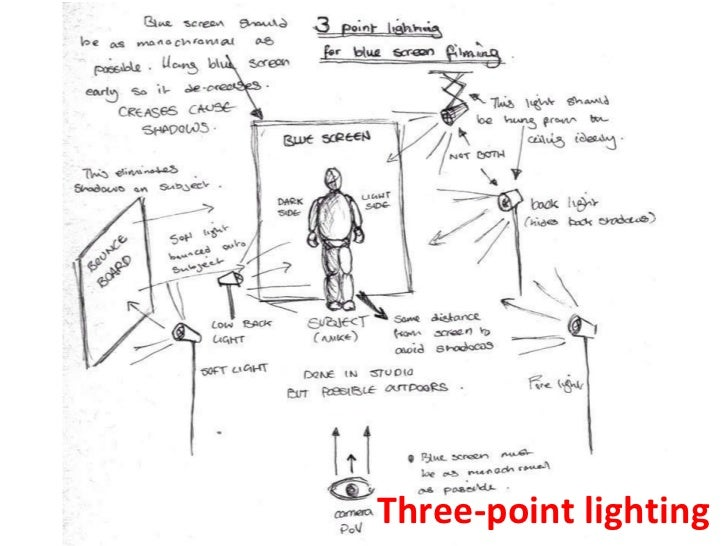 Fabulous Basic Photography Lighting Wiring 101 Picalhutpaaxxcnl