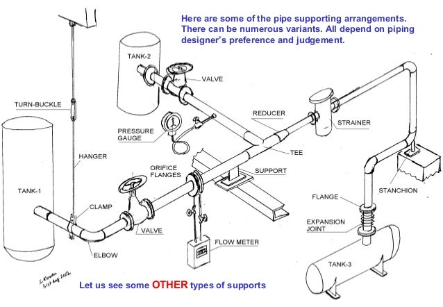 Basic piping for freshers Engineer