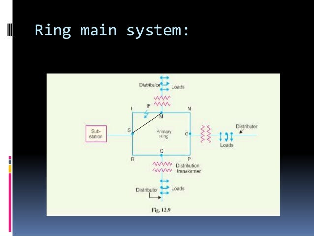 Basic power distribution system007 ring main system ccuart Images