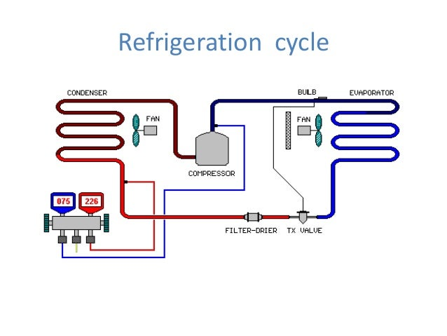 Basic Refrigeration Cycle