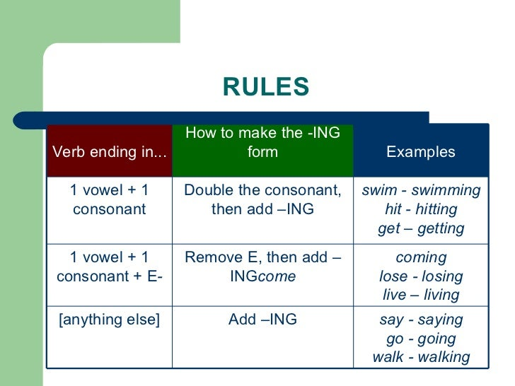 English Grammar Review
