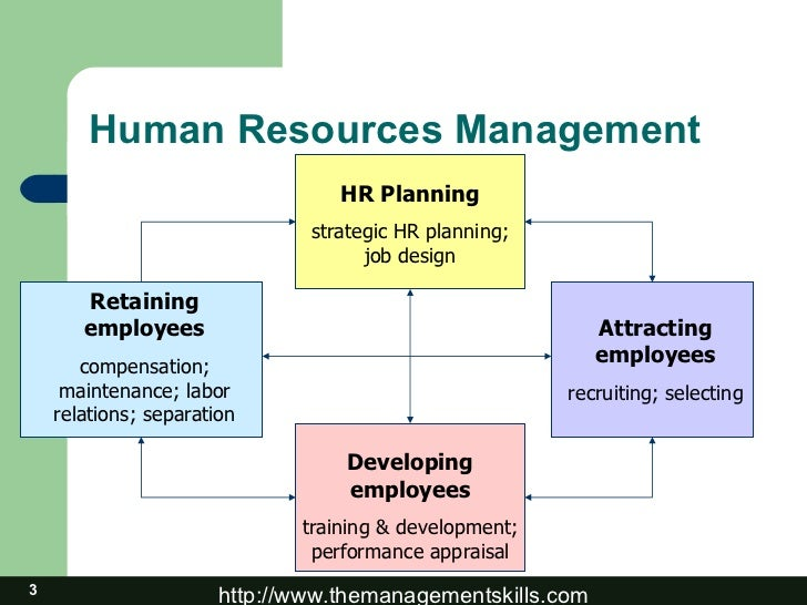 the inter relationship between hrm functions Difference between personnel management and human resource management there are differences of opinion so far as the comparison between personnel management (pm) and human resource management (hrm) is concerned a number of people, from students to managers to academics, mistakenly think that pm .