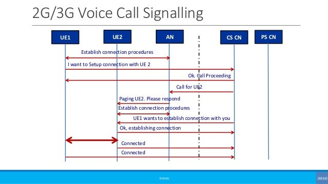 Simplified call flow signaling 2g 3g voice call for Architecture 2g 3g 4g