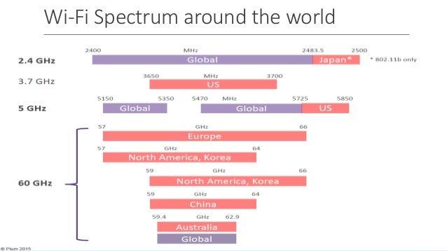Wi-Fi Spectrum around the world ©3G4G
