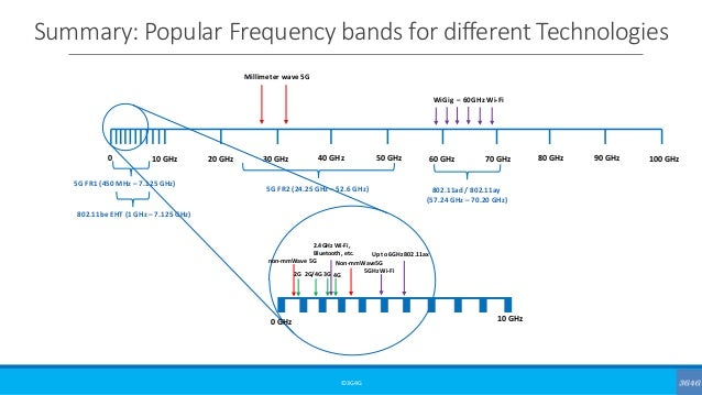 Summary: Popular Frequency bands for different Technologies ©3G4G 0 10 GHz 20 GHz 30 GHz 40 GHz 50 GHz 60 GHz 70 GHz 80 GH...