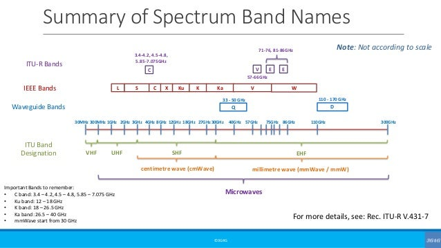 Summary of Spectrum Band Names ©3G4G Note: Not according to scale 300MHz 1GHz 2GHz 3GHz 4GHz UHF 8GHz 12GHz 18GHz 27GHz 30...
