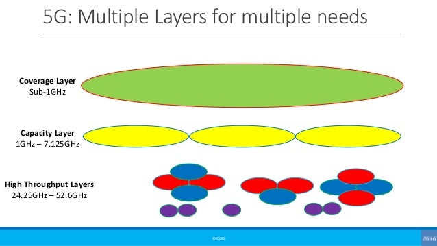 5G: Multiple Layers for multiple needs ©3G4G Coverage Layer Sub-1GHz Capacity Layer 1GHz – 7.125GHz High Throughput Layers...