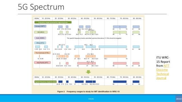 5G Spectrum ©3G4G ITU WRC- 15 Report from NTT Docomo Technical Journal