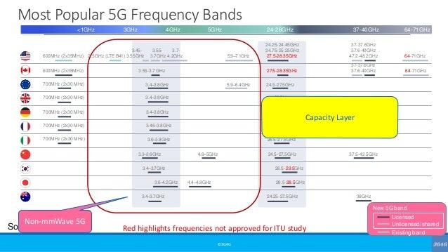 Most Popular 5G Frequency Bands ©3G4G 600MHz (2x35MHz) 24.25-24.45GHz 24.75-25.25GHz 27.5-28.35GHz 700MHz (2x30 MHz) 3.4–3...