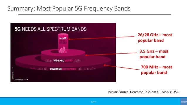 Summary: Most Popular 5G Frequency Bands ©3G4G Picture Source: Deutsche Telekom / T-Mobile USA 700 MHz – most popular band...