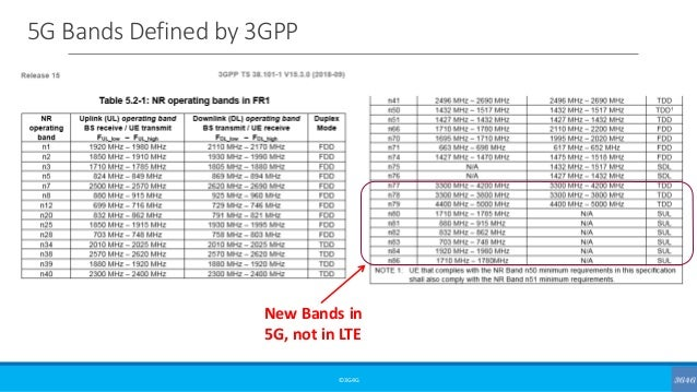 5G Bands Defined by 3GPP ©3G4G New Bands in 5G, not in LTE