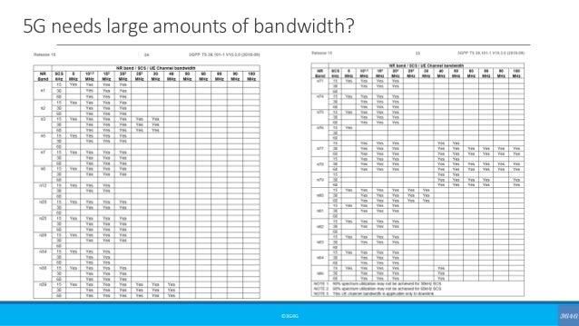 5G needs large amounts of bandwidth? ©3G4G