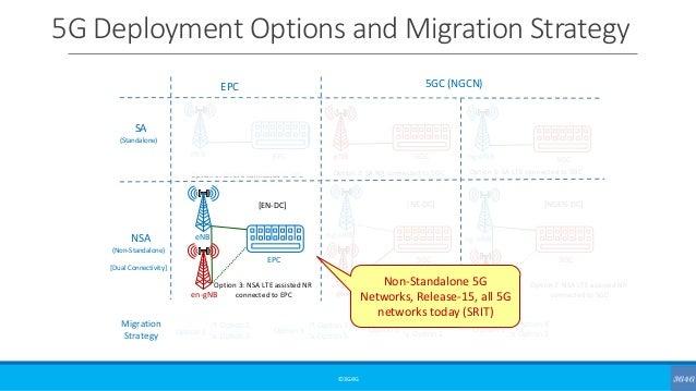 5G Deployment Options and Migration Strategy ©3G4G EPC 5GC (NGCN) SA NSA eNB EPC Option 1: SA LTE connected to EPC Option ...
