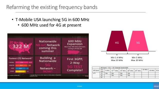 Refarming the existing frequency bands ©3G4G • T-Mobile USA launching 5G in 600 MHz • 600 MHz used for 4G at present 4G 5G...