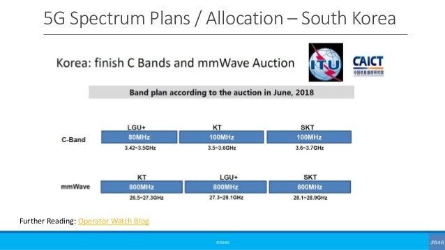 5G Spectrum Plans / Allocation – South Korea ©3G4G Further Reading: Operator Watch Blog