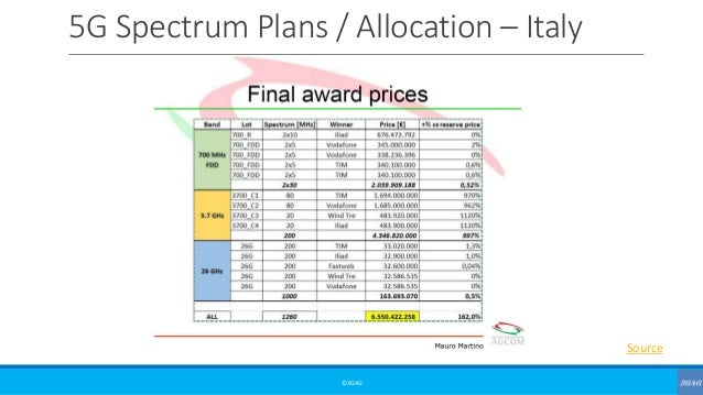 5G Spectrum Plans / Allocation – Italy ©3G4G Source