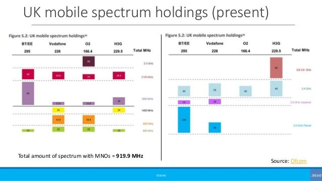 UK mobile spectrum holdings (present) ©3G4G Source: Ofcom Total amount of spectrum with MNOs = 919.9 MHz