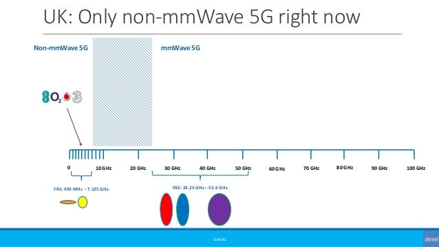 UK: Only non-mmWave 5G right now ©3G4G 0 10 GHz 20 GHz 30 GHz 40 GHz 50 GHz 60 GHz 70 GHz 80 GHz 90 GHz 100 GHz FR1: 450 M...
