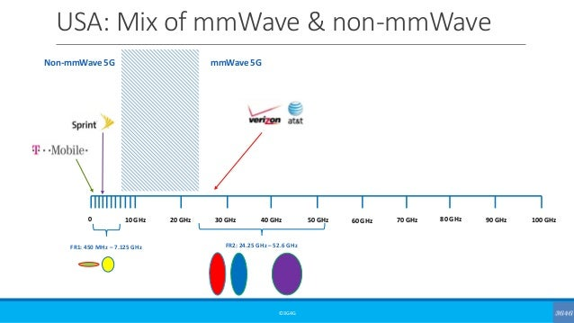 USA: Mix of mmWave & non-mmWave ©3G4G 0 10 GHz 20 GHz 30 GHz 40 GHz 50 GHz 60 GHz 70 GHz 80 GHz 90 GHz 100 GHz FR1: 450 MH...