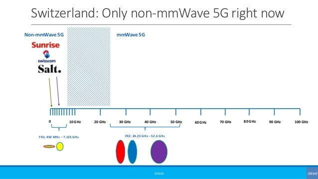 Switzerland: Only non-mmWave 5G right now ©3G4G 0 10 GHz 20 GHz 30 GHz 40 GHz 50 GHz 60 GHz 70 GHz 80 GHz 90 GHz 100 GHz F...