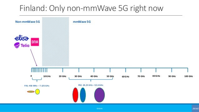 Finland: Only non-mmWave 5G right now ©3G4G 0 10 GHz 20 GHz 30 GHz 40 GHz 50 GHz 60 GHz 70 GHz 80 GHz 90 GHz 100 GHz FR1: ...