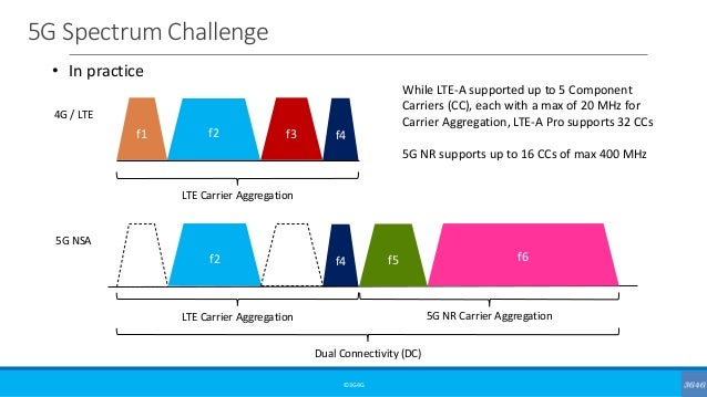 5G Spectrum Challenge ©3G4G f1 f2 f3 f4 LTE Carrier Aggregation 4G / LTE f1 f2 f3 f4 Dual Connectivity (DC) 5G NSA f5 • In...