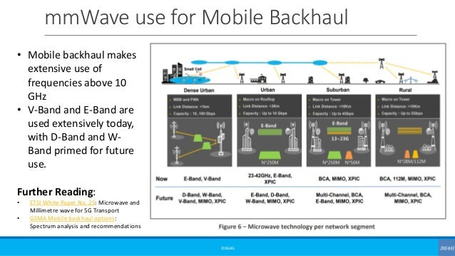 mmWave use for Mobile Backhaul ©3G4G • Mobile backhaul makes extensive use of frequencies above 10 GHz • V-Band and E-Band...