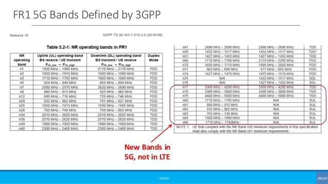 FR1 5G Bands Defined by 3GPP ©3G4G New Bands in 5G, not in LTE