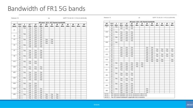 Bandwidth of FR1 5G bands ©3G4G