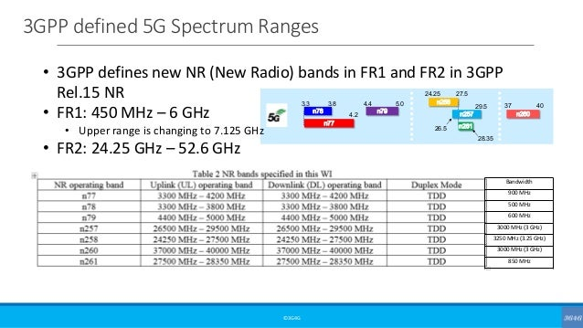 3GPP defined 5G Spectrum Ranges ©3G4G 3.3 3.8 4.2 4.4 5.0 24.25 27.5 29.5 37 40 26.5 n78 n79 n77 n258 n260 n261 28.35 n257...