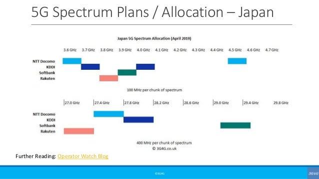 5G Spectrum Plans / Allocation – Japan ©3G4G Further Reading: Operator Watch Blog